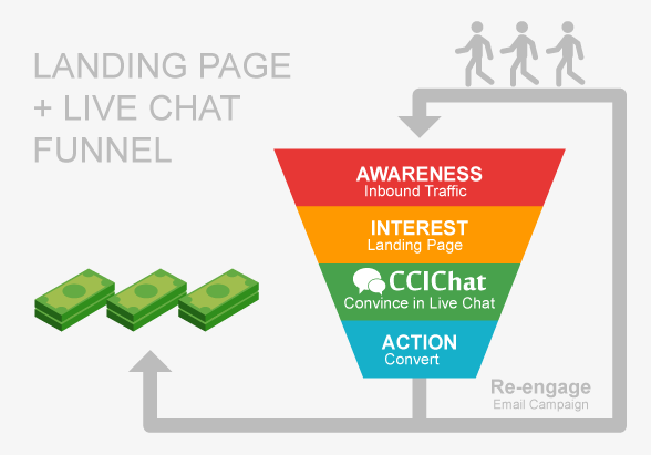 The Only Guide for Landing Page Funnel